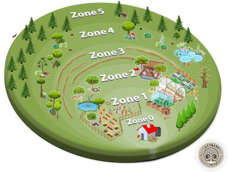 What are the Permaculture Zones?